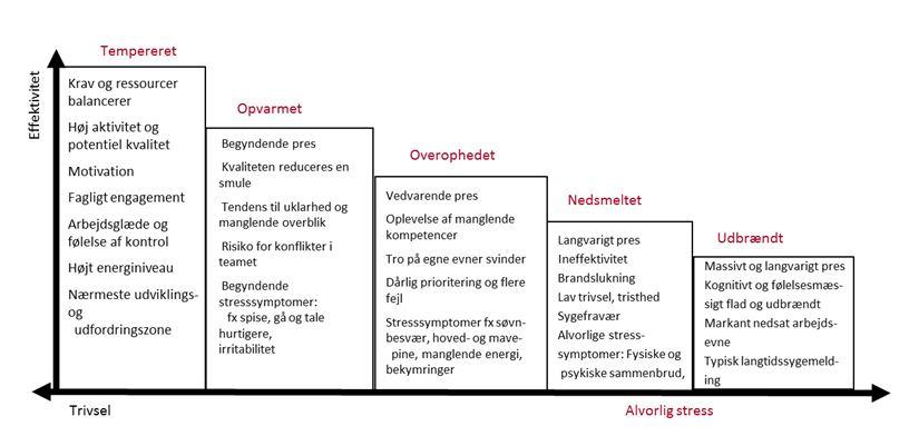 psykisk stress symptomer